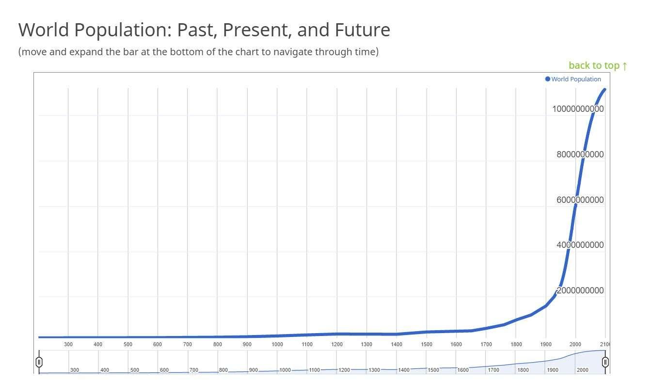 Crescita mondiale della popolazione