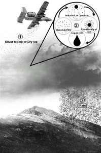 Inseminazione artificiale delle nuvole
