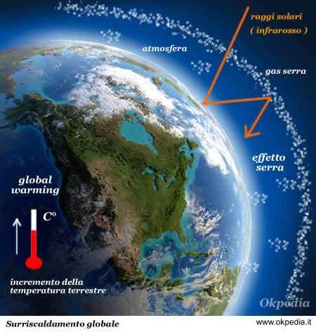 Grafico effetto serra, okpedia