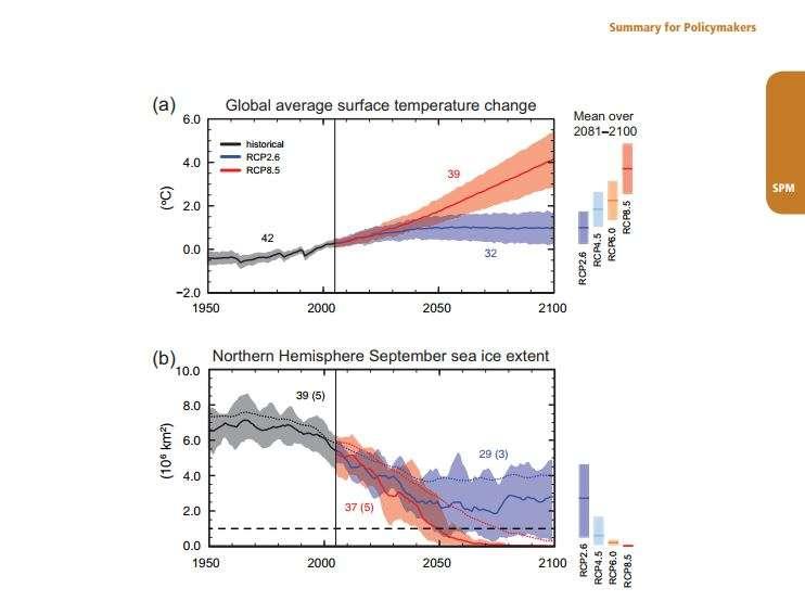 Previsione aumento temperature e scioglimento ghiacciai.Fonte: IPCC