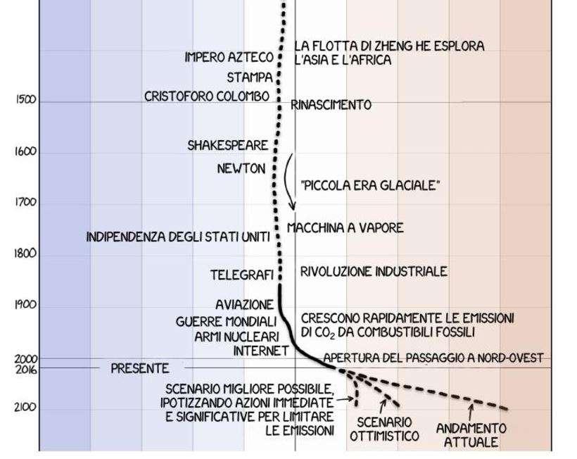 aumento della temperatura del Pianeta (di Randall Munroe)